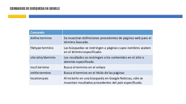 COMANDOS DE BUSQUEDA EN GOOGLE Comando define:termino Se muestran definiciones procedentes de páginas web para el término ...
