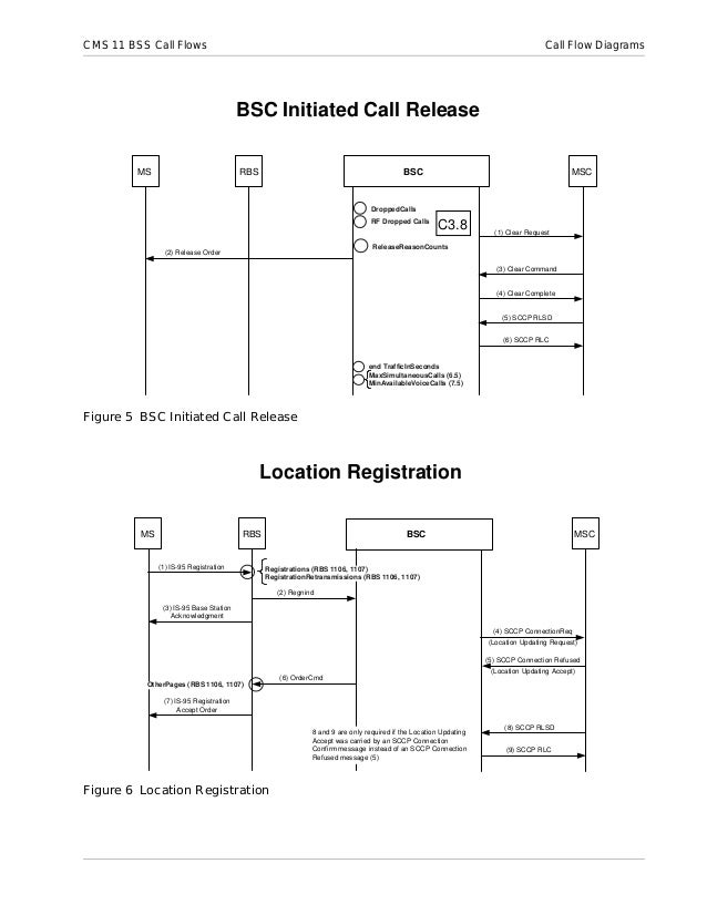 Bss Call Setup Flow Diagrams