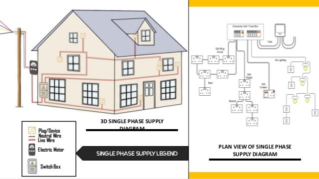 3 phase house wiring diagram bssss  bssss