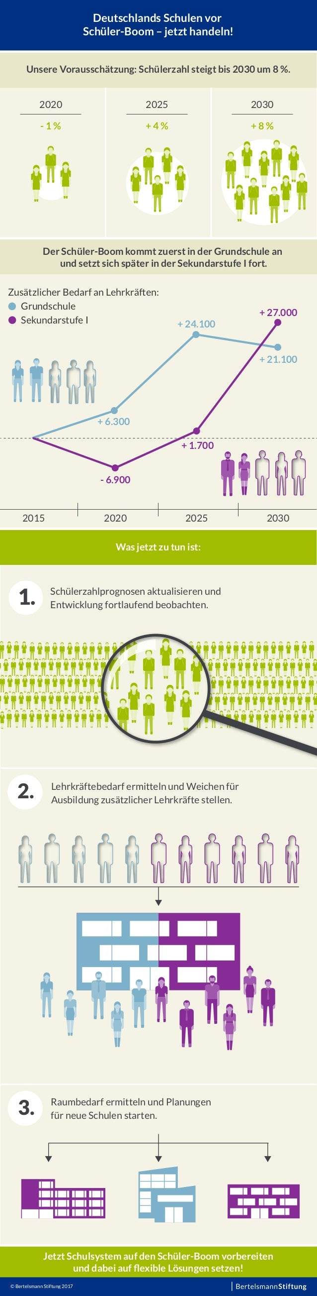 Deutschlands Schulen vor Schüler-Boom – jetzt handeln! Unsere Vorausschätzung: Schülerzahl steigt bis 2030 um 8 %. Was jet...