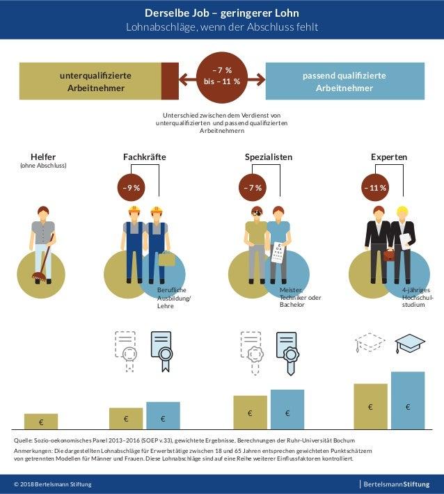 Derselbe Job – geringerer Lohn Lohnabschläge, wenn der Abschluss fehlt Helfer (ohne Abschluss) € Fachkräfte –9 % € € Meist...