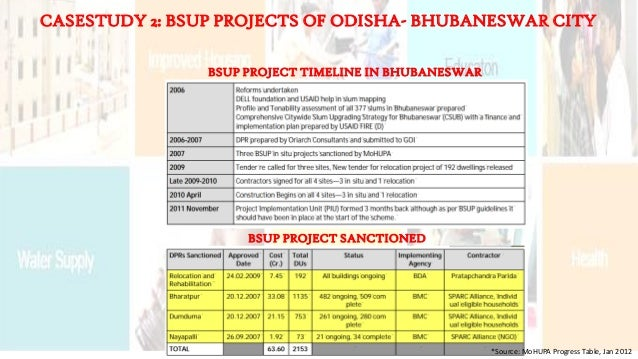 BSUP PROJECT TIMELINE IN BHUBANESWAR CASESTUDY 2: BSUP PROJECTS OF ODISHA- BHUBANESWAR CITY BSUP PROJECT SANCTIONED *Sourc...