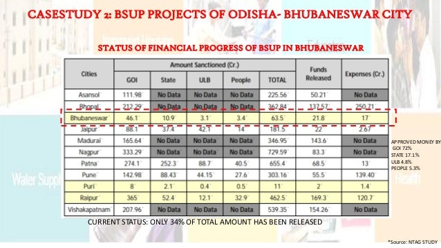 CASESTUDY 2: BSUP PROJECTS OF ODISHA- BHUBANESWAR CITY CURRENT STATUS: ONLY 34% OF TOTAL AMOUNT HAS BEEN RELEASED STATUS O...