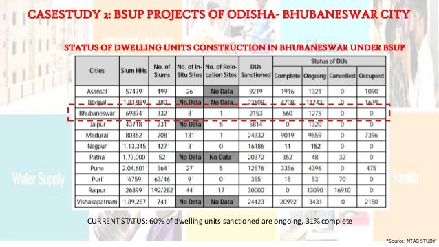 CURRENT STATUS: 60% of dwelling units sanctioned are ongoing, 31% complete STATUS OF DWELLING UNITS CONSTRUCTION IN BHUBAN...