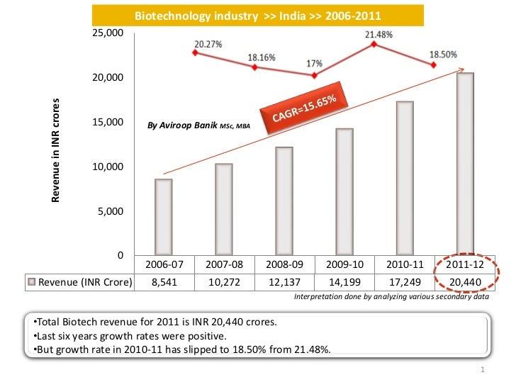 Biotechnology industry >> India >> 2006-2011                           25,000                           20,000   Revenue i...