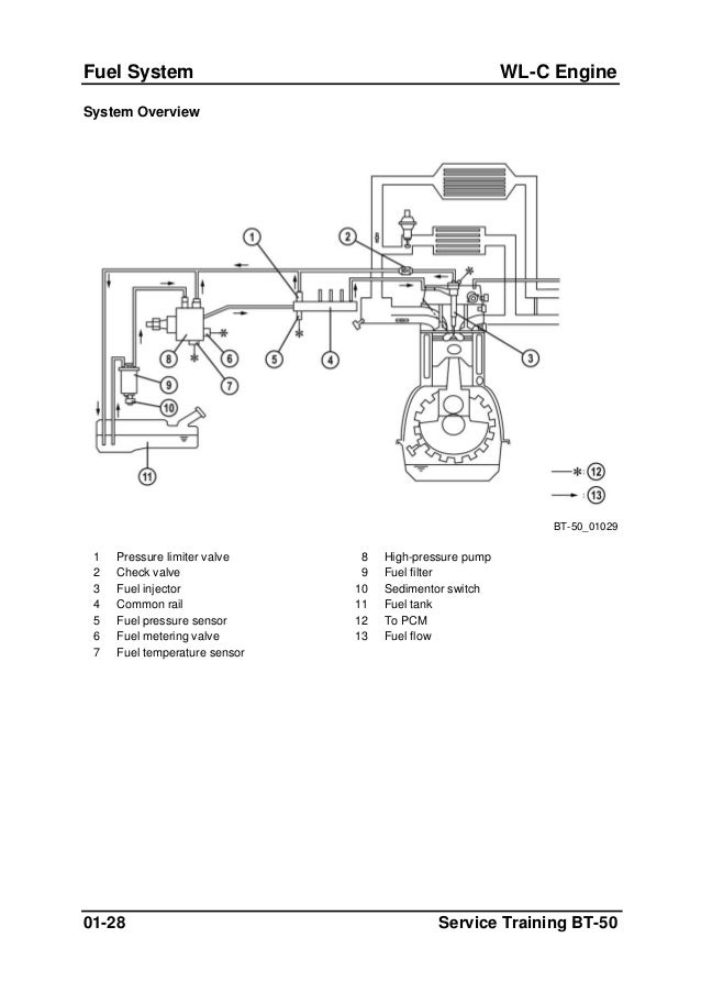 ford 50 fuel injection diagram wiring diagrams hubs Fuel System Diagram ford 50 fuel injection diagram data wiring diagram today fuel system diagram ford 50 fuel injection diagram
