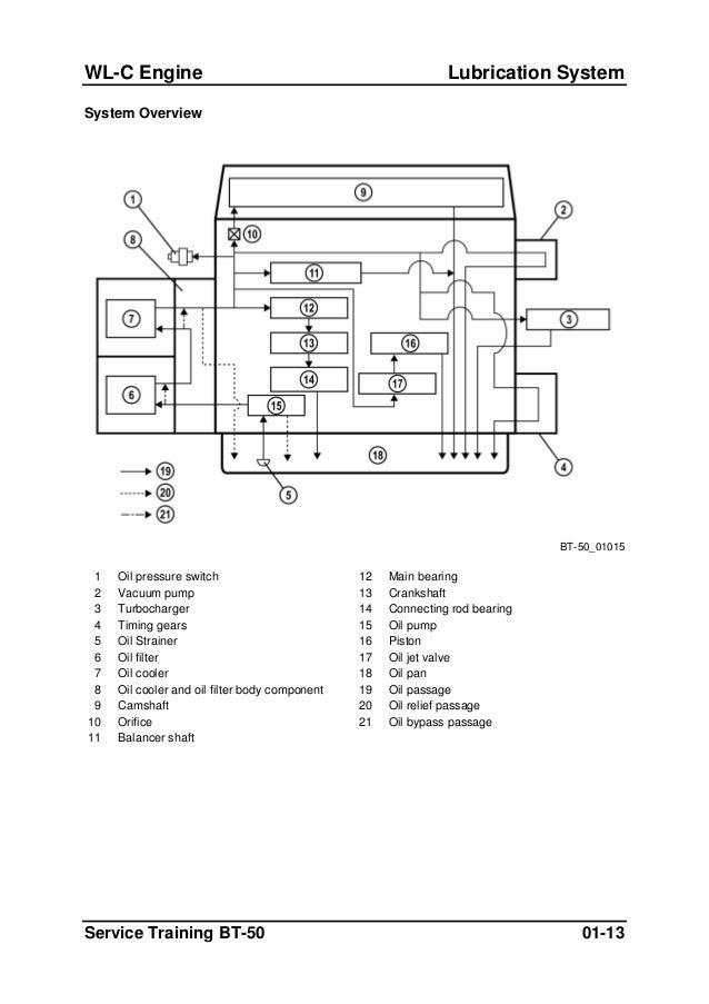 mazda bt towbar wiring diagram mazda image mazda bt 50 trailer plug wiring mazda image wiring on mazda bt 50 towbar