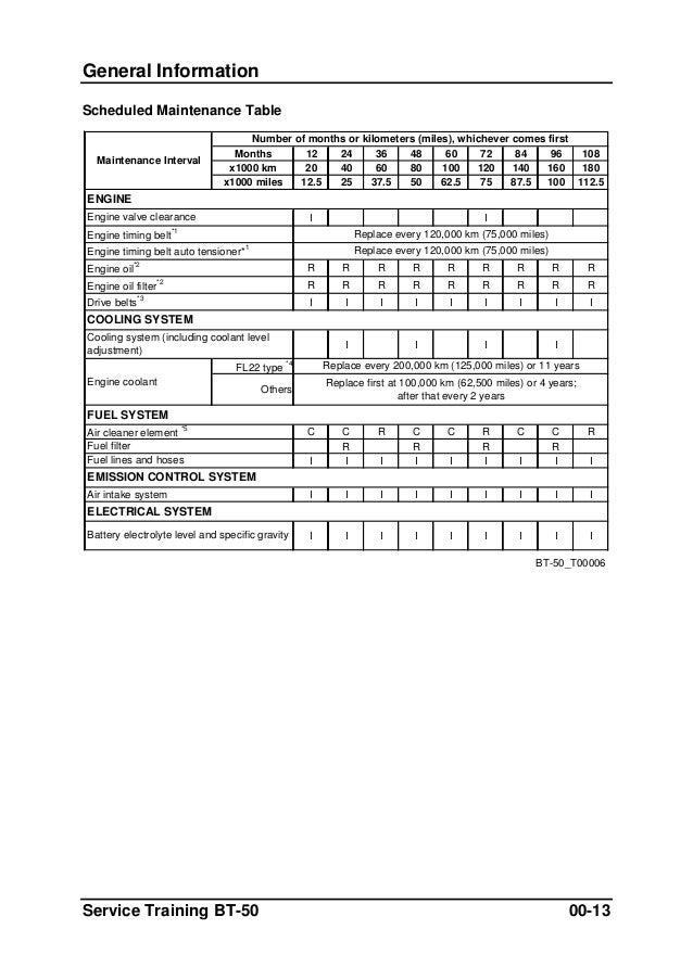 2004 mazda 6 maintenance schedule