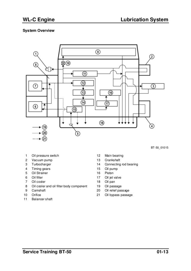 Bt 50 En Repair Manual on 6 0 cooling system diagram