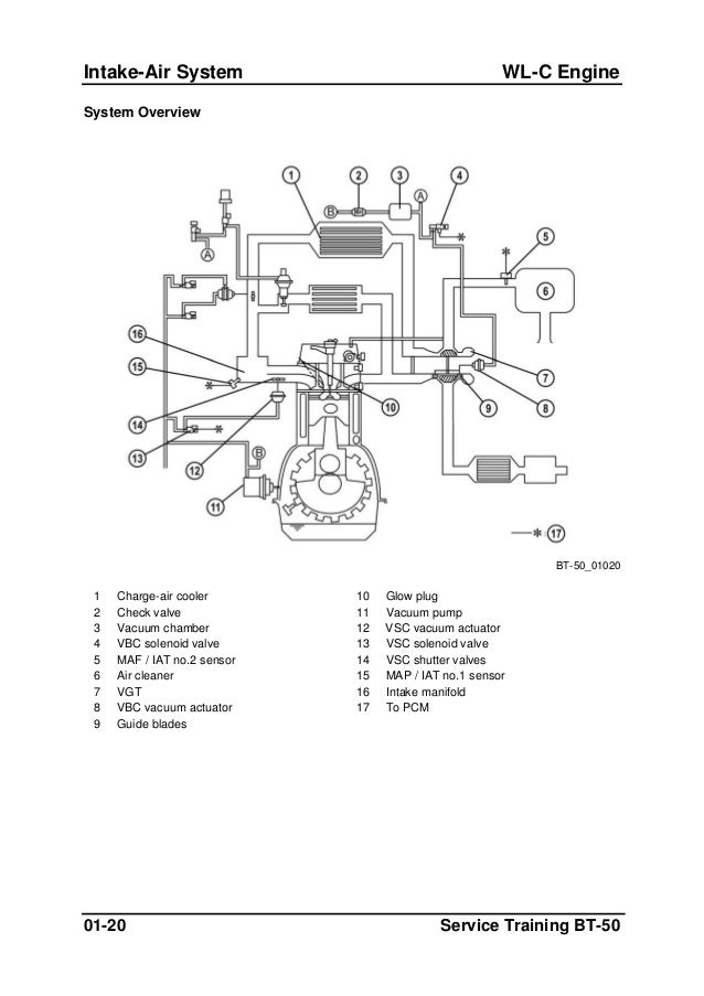 Ford Ranger Iat Sensor Location. Ford. Wiring Diagram Images