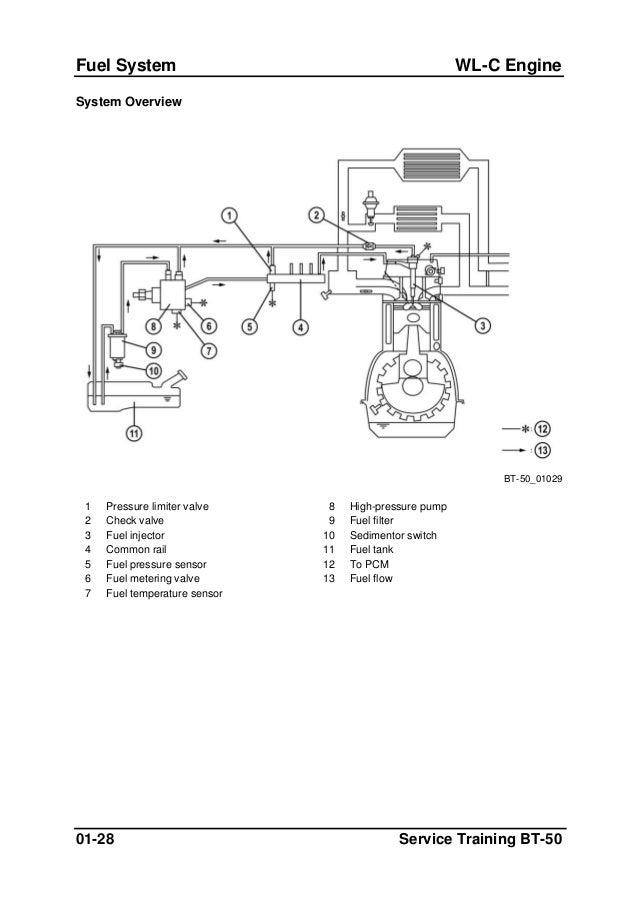 bt 50 en repair manual 2.3 liter ford engine diagram 4 9 ford engine fuel rail diagram #13