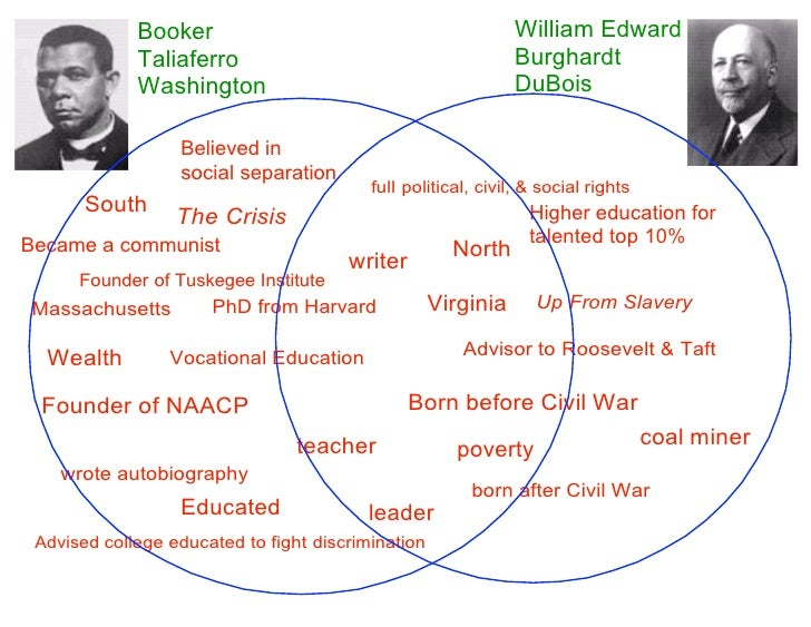 Dubois And Washington Venn Diagram Joselinohouse