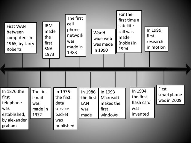 Telephone Invention Timeline