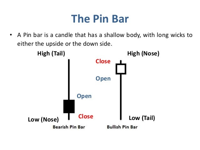 Binary options pin bar