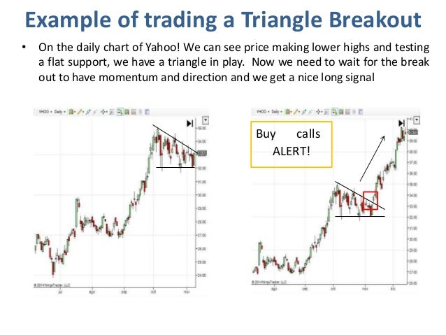 Triangle pattern forex trading