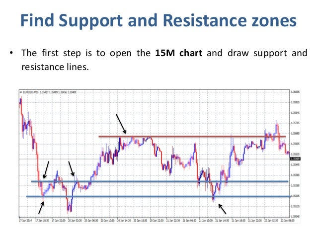 Bull spread binary options