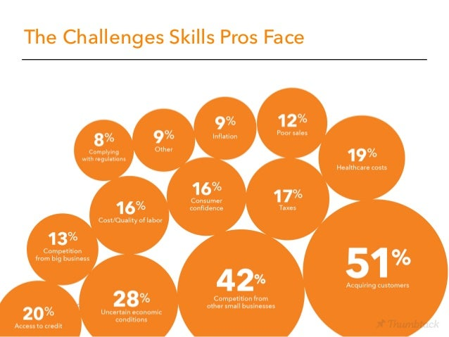 The Challenges Skills Pros Face