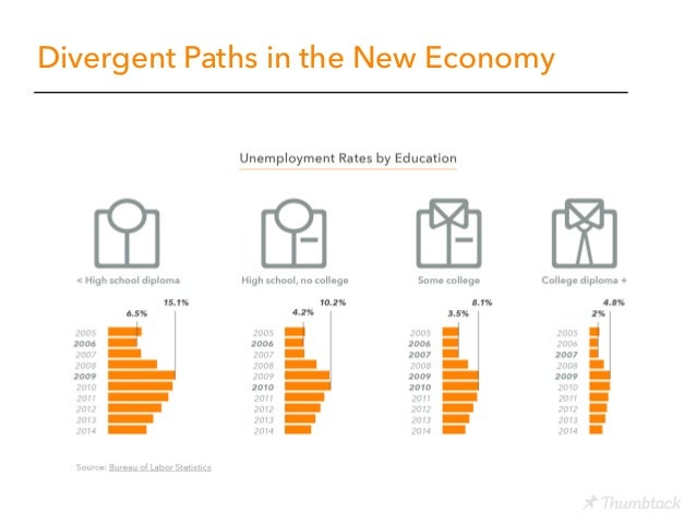 Beyond the Gig Economy: How New Technologies Are Reshaping the Future of Work Slide 5