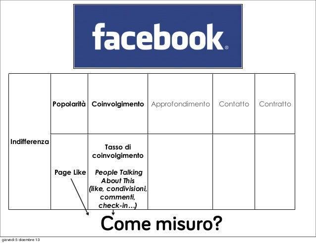 Popolarità Coinvolgimento Approfondimento  Indifferenza  Contatto  Tasso di coinvolgimento Page Like  People Talking About...