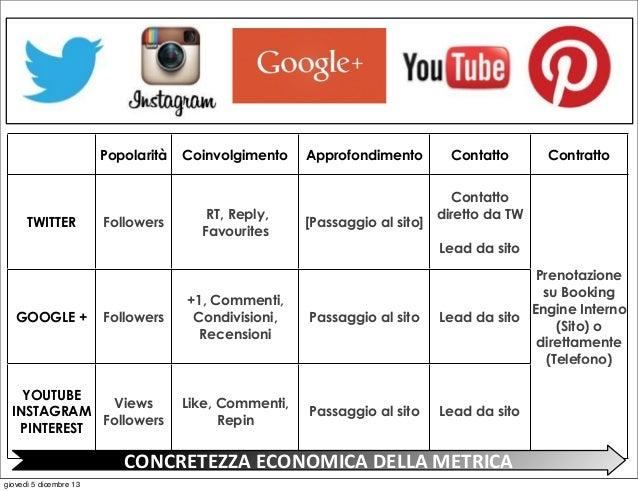 Popolarità  TWITTER  Followers  Coinvolgimento  RT, Reply, Favourites  Approfondimento  [Passaggio al sito]  Contatto  Con...