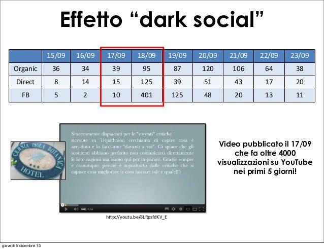 "Effetto ""dark social"" 15/09  16/09  17/09  18/09  19/09  20/09  21/09  22/09  23/09  Organic  36  34  39  95  87  120  106..."