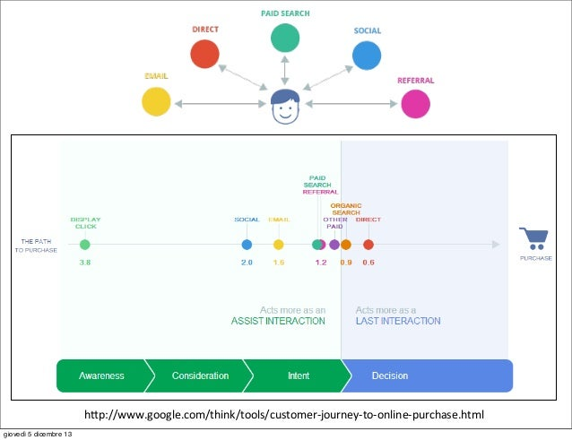 """h""""p://www.google.com/think/tools/customer-‐journey-‐to-‐online-‐purchase.html giovedì 5 dicembre 13"""