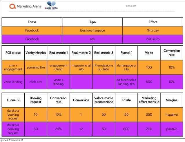 BTO 2013  Fonte  Effort  Facebook  Gestione fanpage  1H x day  Facebook  ROI atteso  Tipo  adv  200 euro  Vanity Metrics Re...