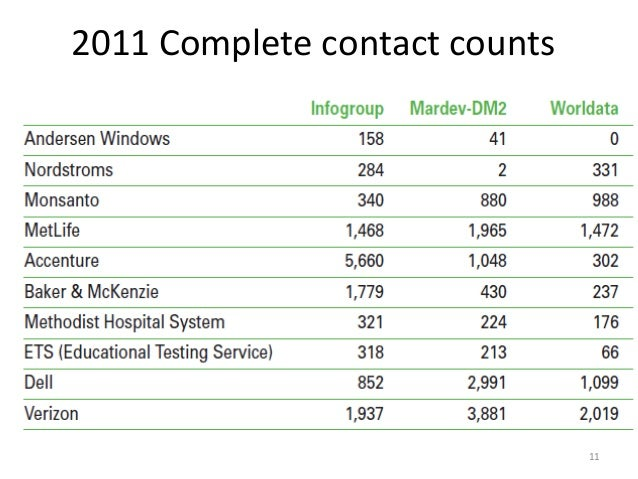 2011 Complete contact counts                               11