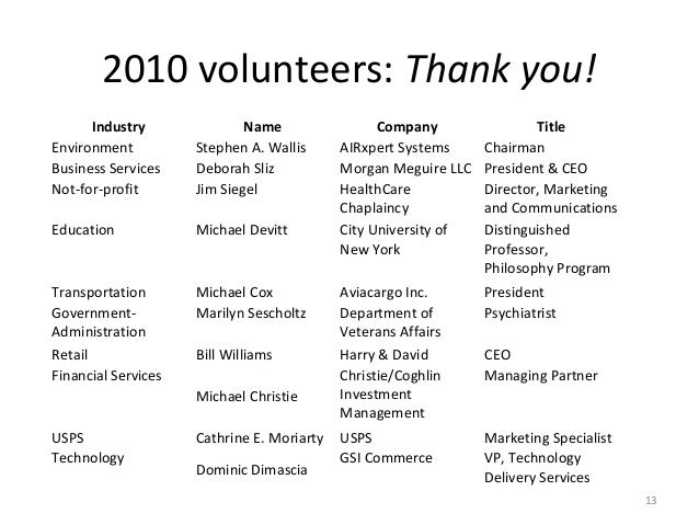 2010 volunteers: Thank you!      Industry               Name                 Company                TitleEnvironment      ...