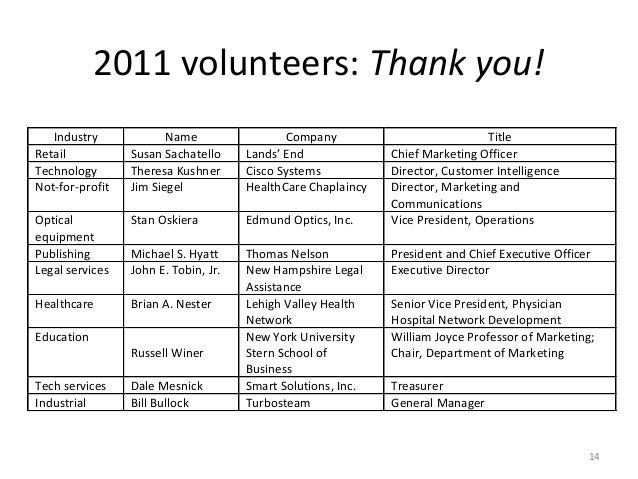 2011 volunteers: Thank you!   Industry             Name                  Company                           TitleRetail    ...