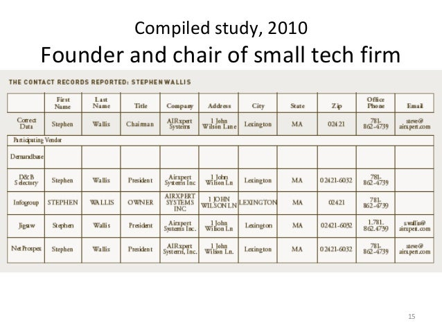 Compiled study, 2010Founder and chair of small tech firm                                       15