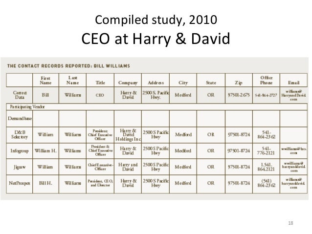 Compiled study, 2010CEO at Harry & David                        18