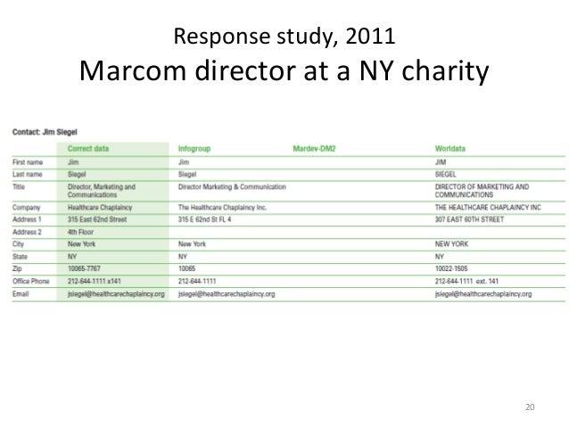 Response study, 2011Marcom director at a NY charity                                  20