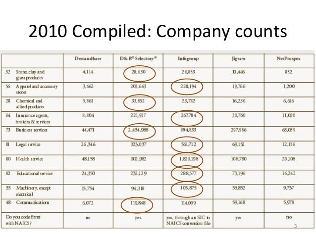 2010 Compiled: Company counts                                5