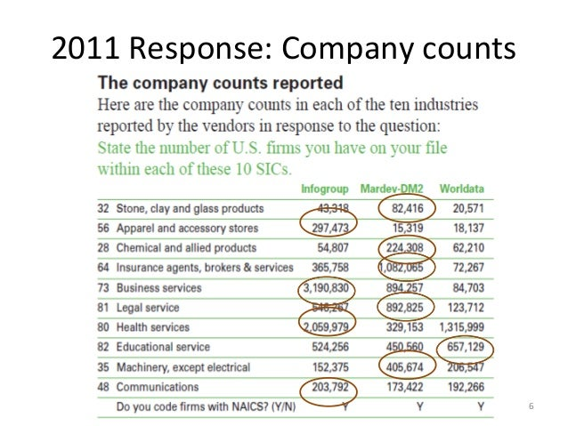 2011 Response: Company counts                                6