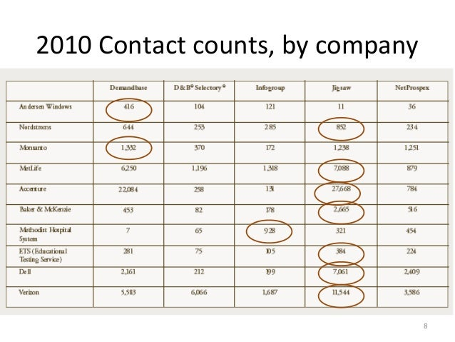 2010 Contact counts, by company                                  8