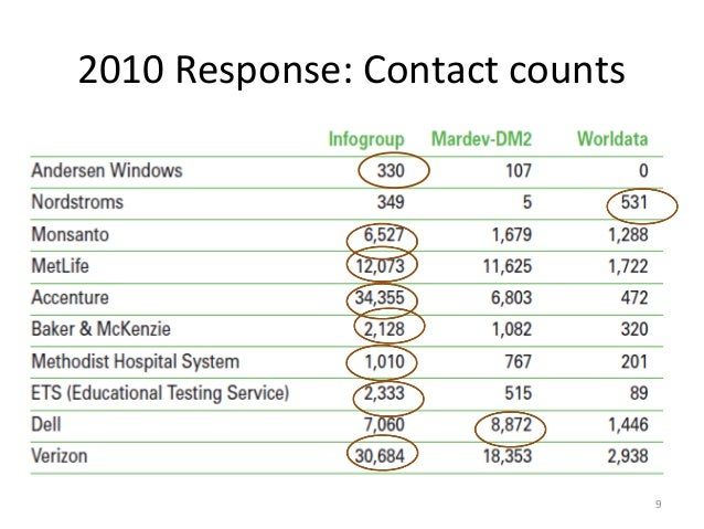 2010 Response: Contact counts                                9