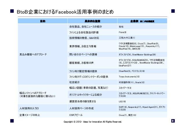 BtoB企業におけるFacebook活用事例のまとめ 目的  具体的な施策  企業例  ※( )内は掲載頁  自社製品、自社ニュースの紹介  各社  ファンによる自社製品の評価  Fluke(8)  技術情報の発信、Q&A対応  三和メッキ工業...