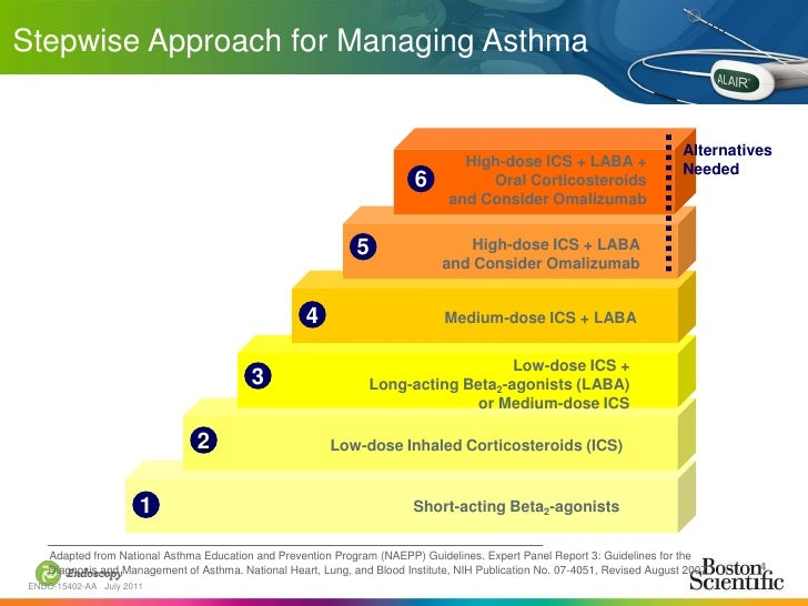 inhaled corticosteroids for asthma ppt