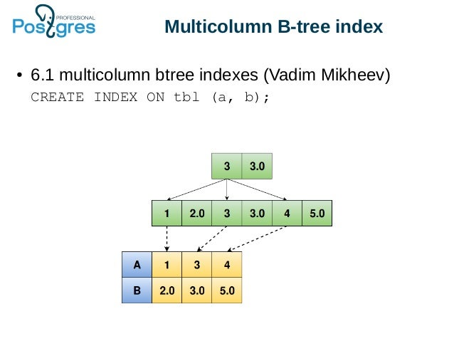 C Binary Search Tree