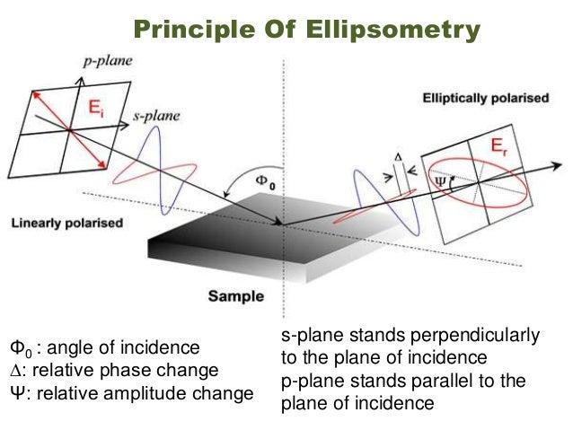 Ellipsometry- non destructive measuring method