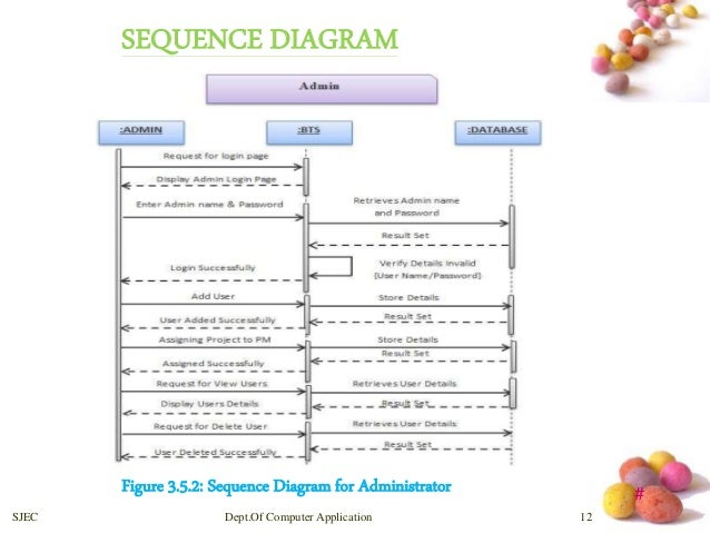 Bug tracking system of computer application 11 13 sequence diagram ccuart Gallery