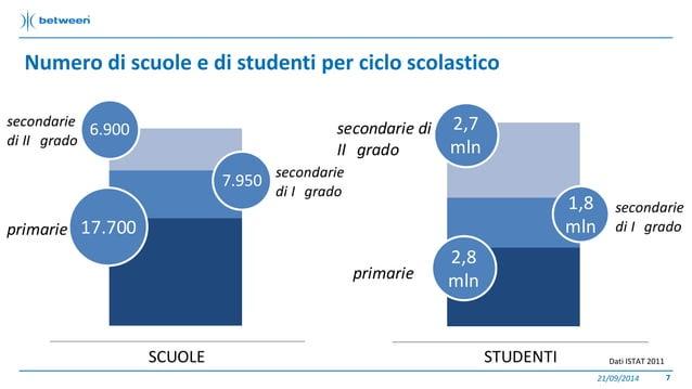 Numero di scuole e di studenti per ciclo scolastico  21/09/2014 7  2,8  primarie mln  SCUOLE STUDENTI  1,8  mln  secondari...