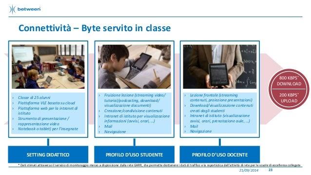 Connettività – Byte servito in classe  SETTING DIDATTICO PROFILO D'USO STUDENTE PROFILO D'USO DOCENTE  21/09/2014 23  › Cl...