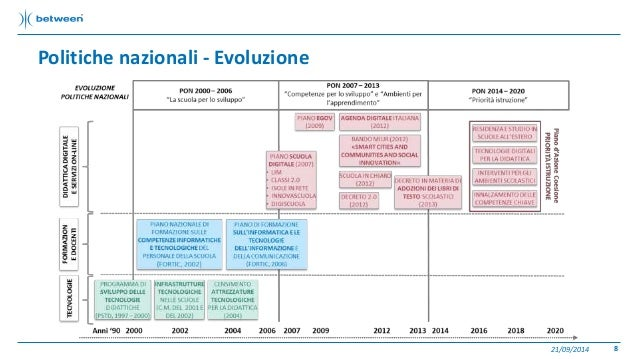 Politiche nazionali - Evoluzione  21/09/2014 8