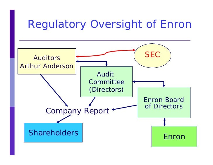abstract for enron corp and anderson Abstract when enron corporation collapsed in late 2001 under inquiries of  possible financial improprieties, many  anderson im fall enron zu  durchleuchten.