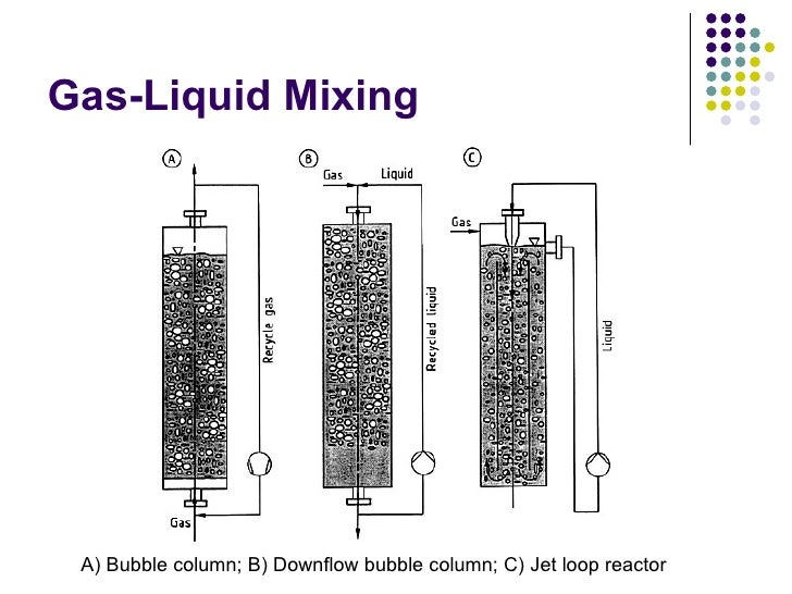 bubble column reactors Chapter 3: types of bioreactors ert 314  • bubble column 3 immobilized cell  it can be divided into stirred tank reactors, fixed.