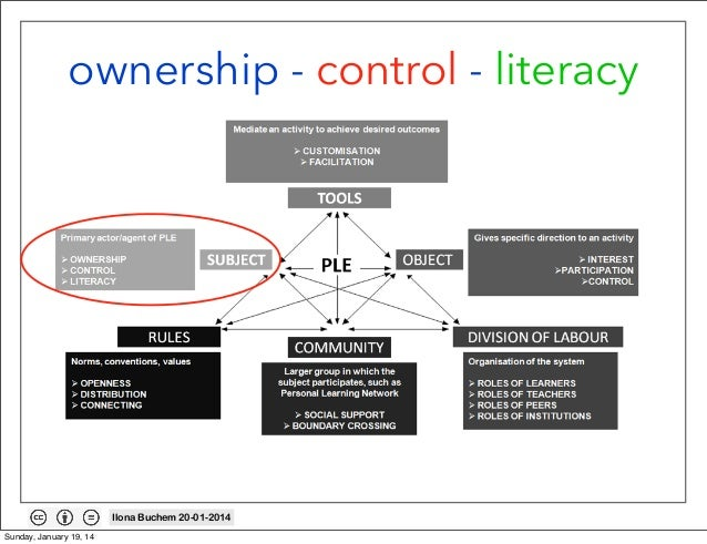 ownership - control - literacy  Ilona Buchem 20-01-2014 Sunday, January 19, 14