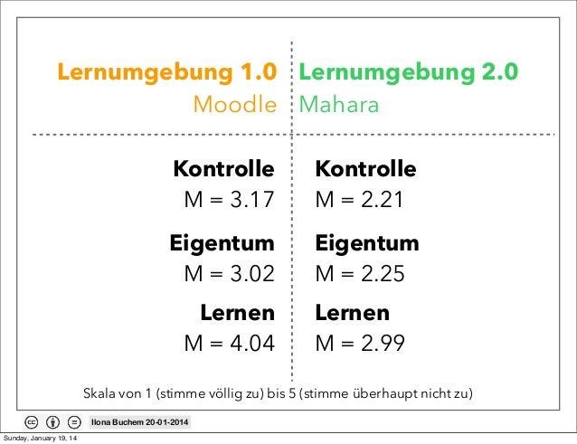 Lernumgebung 1.0 Lernumgebung 2.0 Moodle Mahara Kontrolle M = 3.17  Kontrolle M = 2.21  Eigentum M = 3.02  Eigentum M = 2....