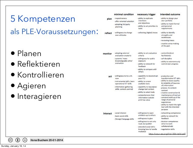 5 Kompetenzen als PLE-Voraussetzungen:  • Planen • Reflektieren • Kontrollieren • Agieren • Interagieren  http://ceur-ws.o...